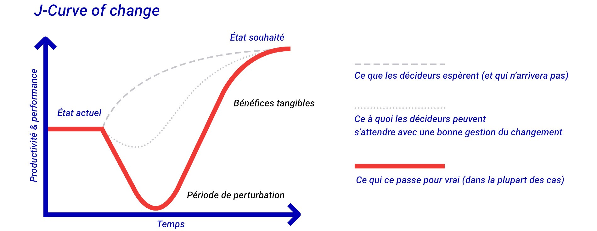 Illustration de la J-Curve of change