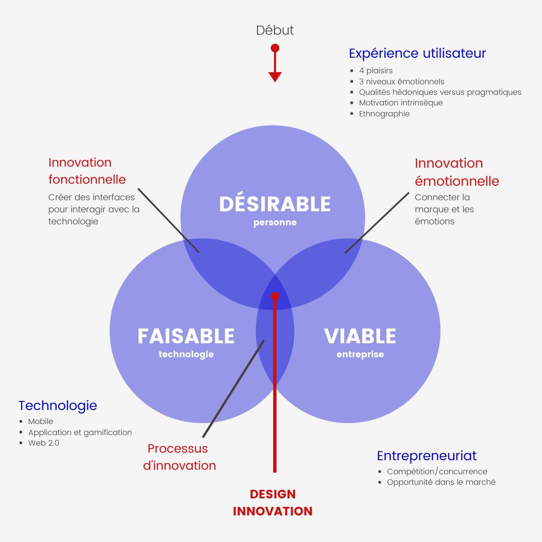 Adaptation d'un schéma de IDEO