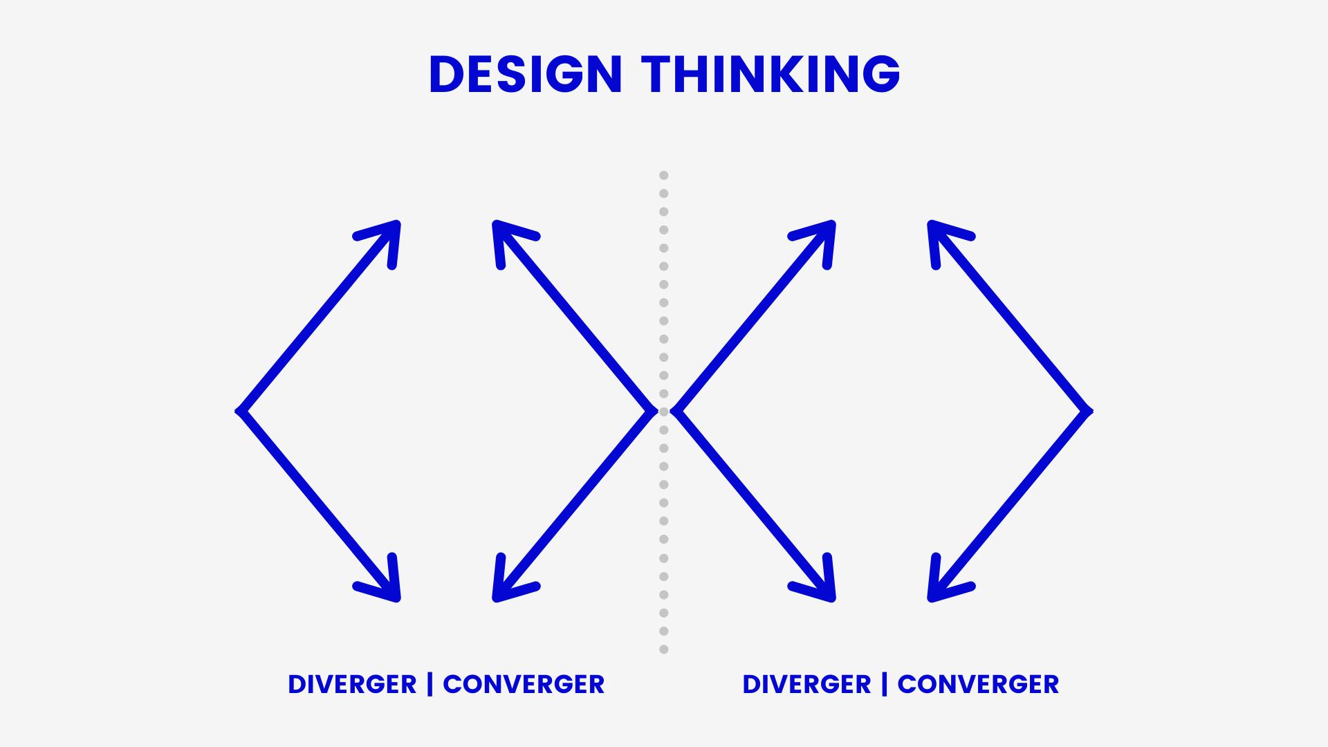 Schéma de Libéo synthétisant l'esprit du Design Thinking