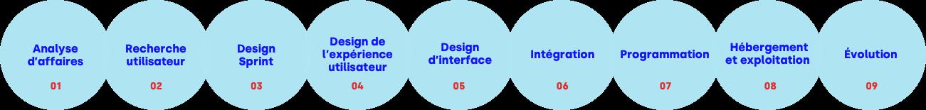 Présentation visuelle des neuf étapes du processus de gestion de projets numériques de Libéo