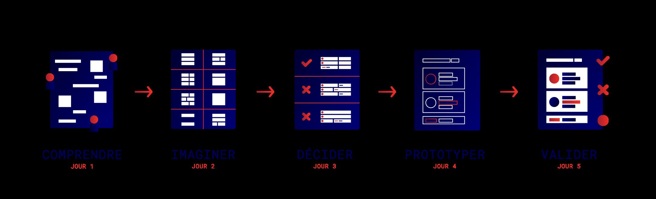 Illustration des étapes du Design Sprint