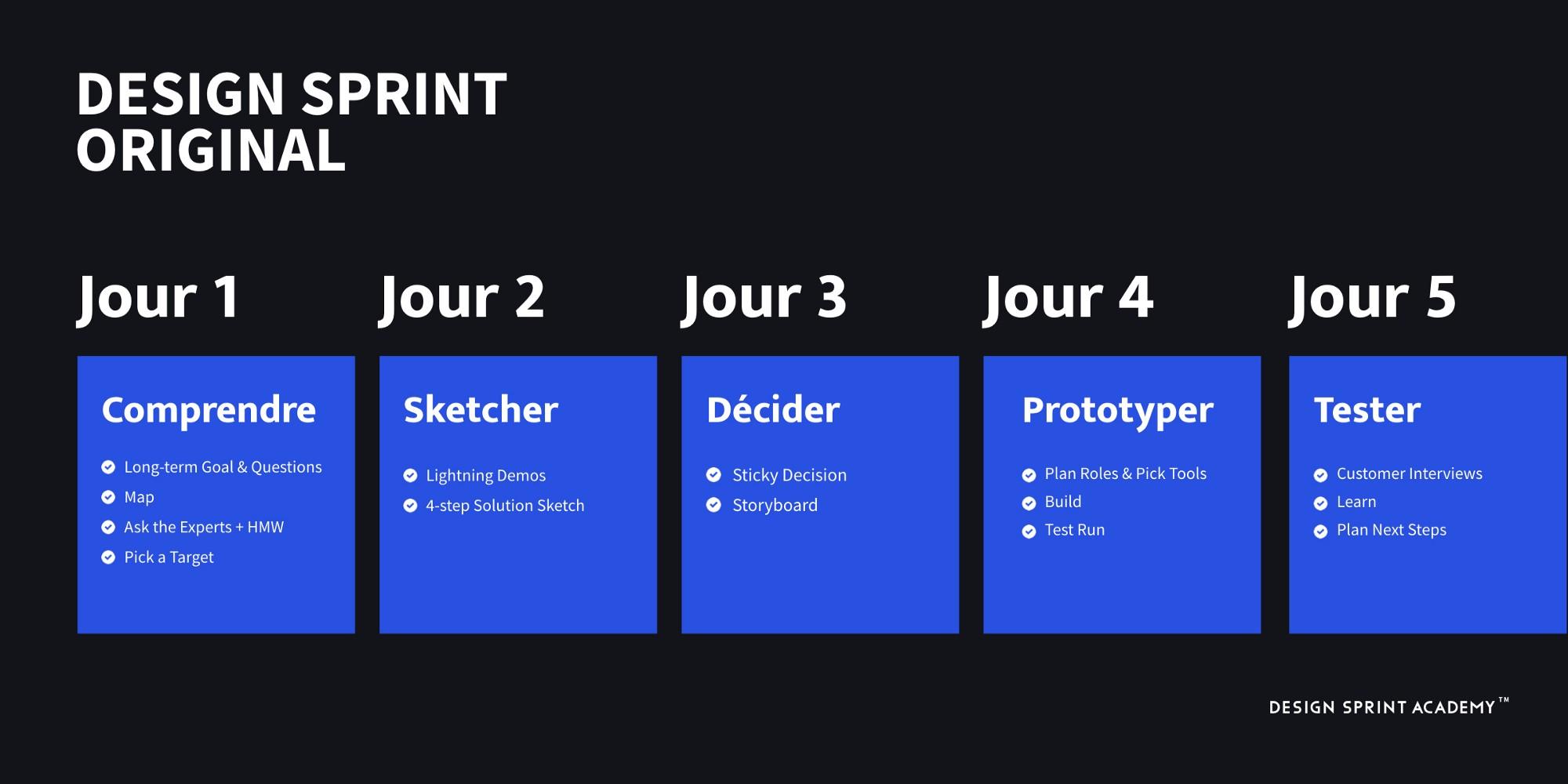 5 grandes étapes sur 5 jours: Comprendre, Sketcher, Décider, Prototyper, Tester