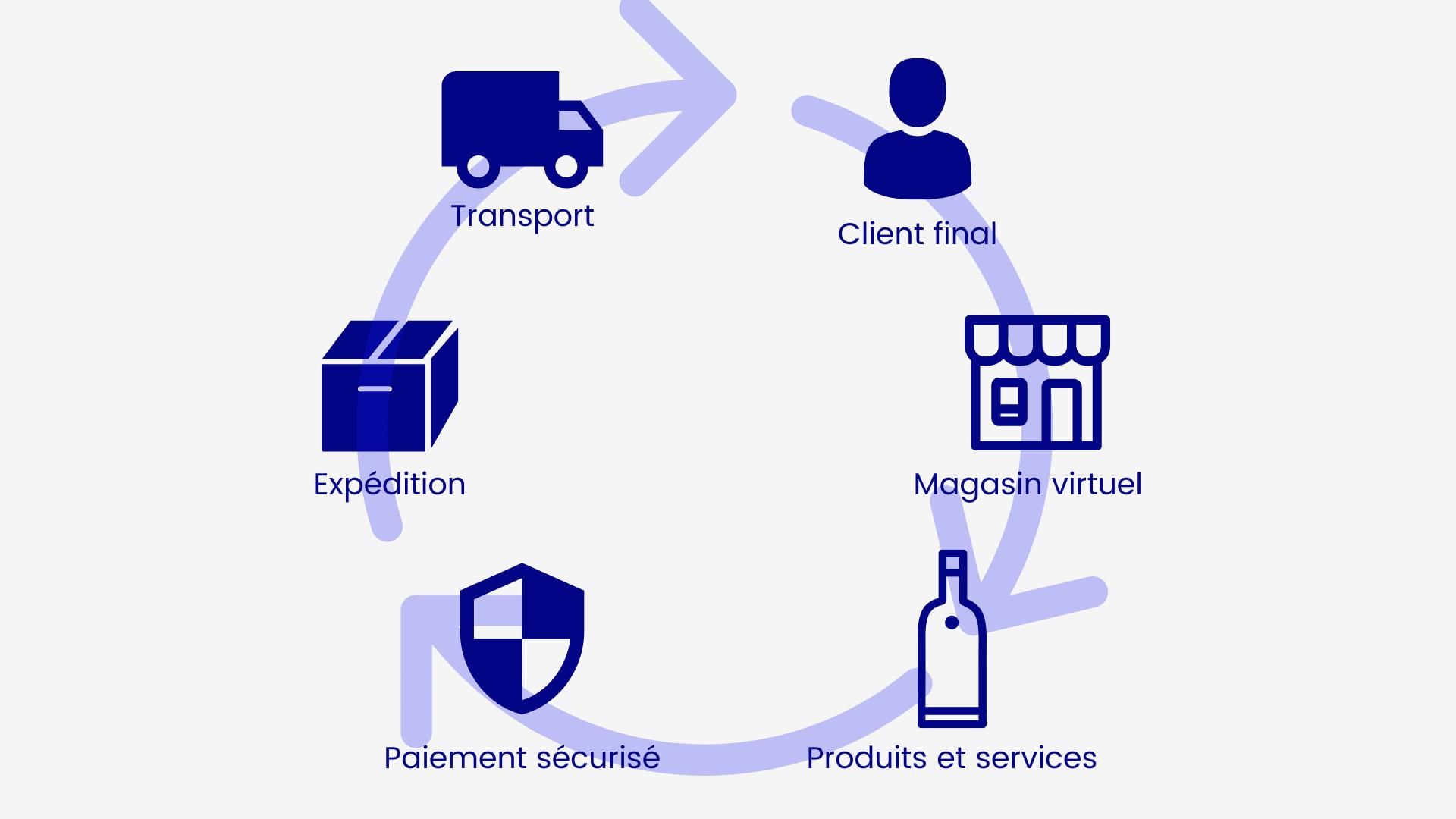 Cycle de vie du commerce en ligne