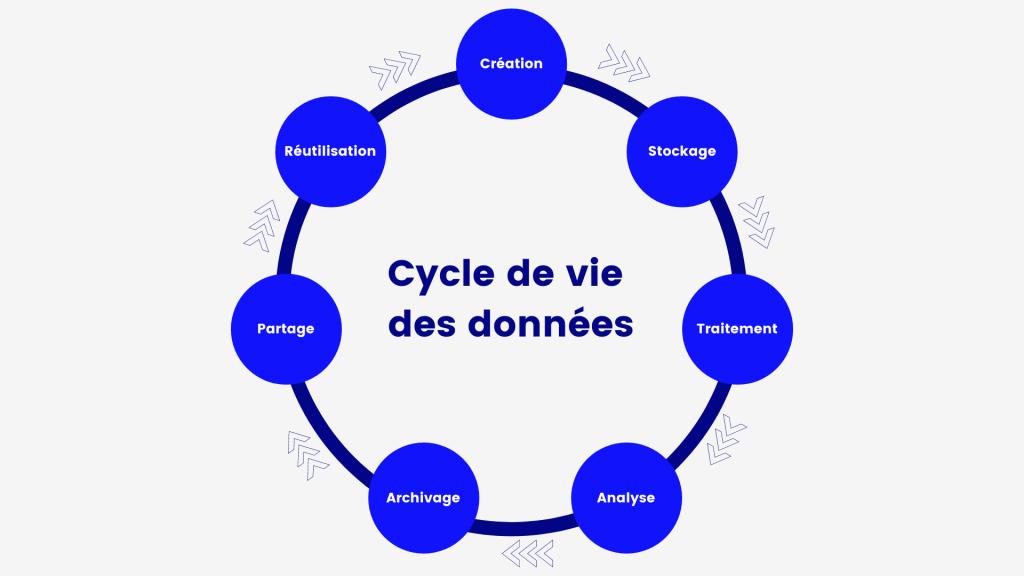 Cycle de vie de la donnée