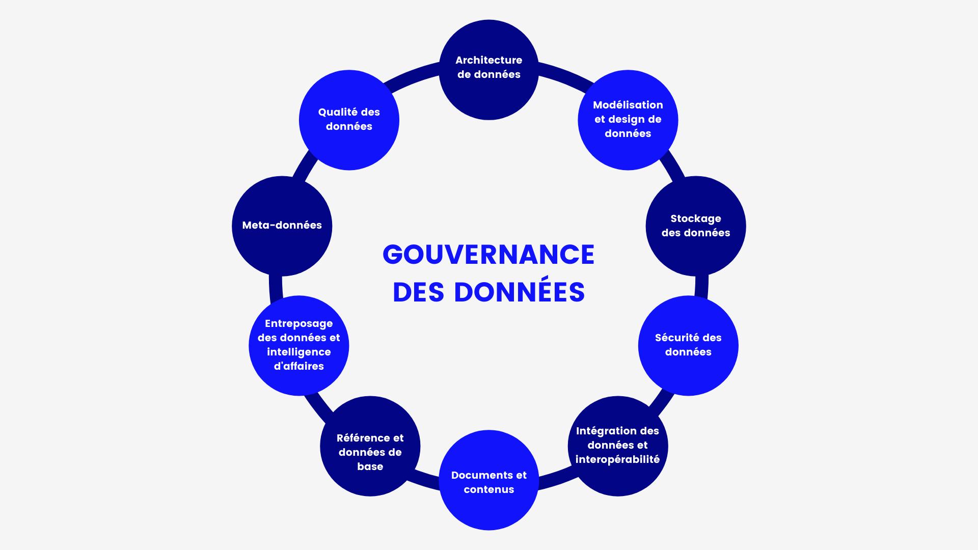 Les piliers stratégiques de la gouvernance de données