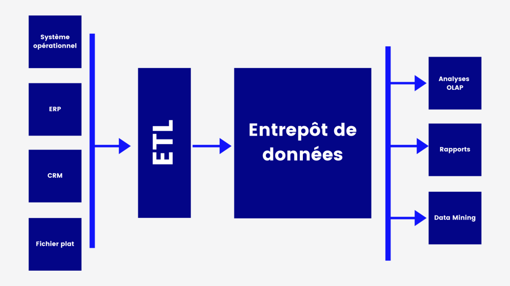 Architecture d'un entrepôt de données