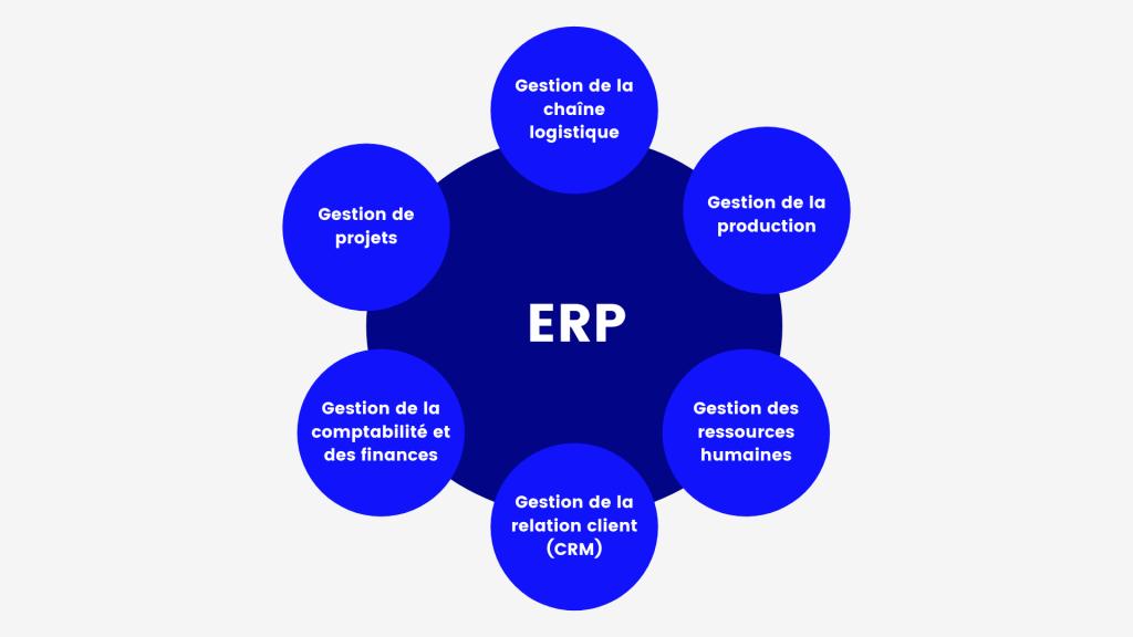 Les outils centralisés dans un ERP