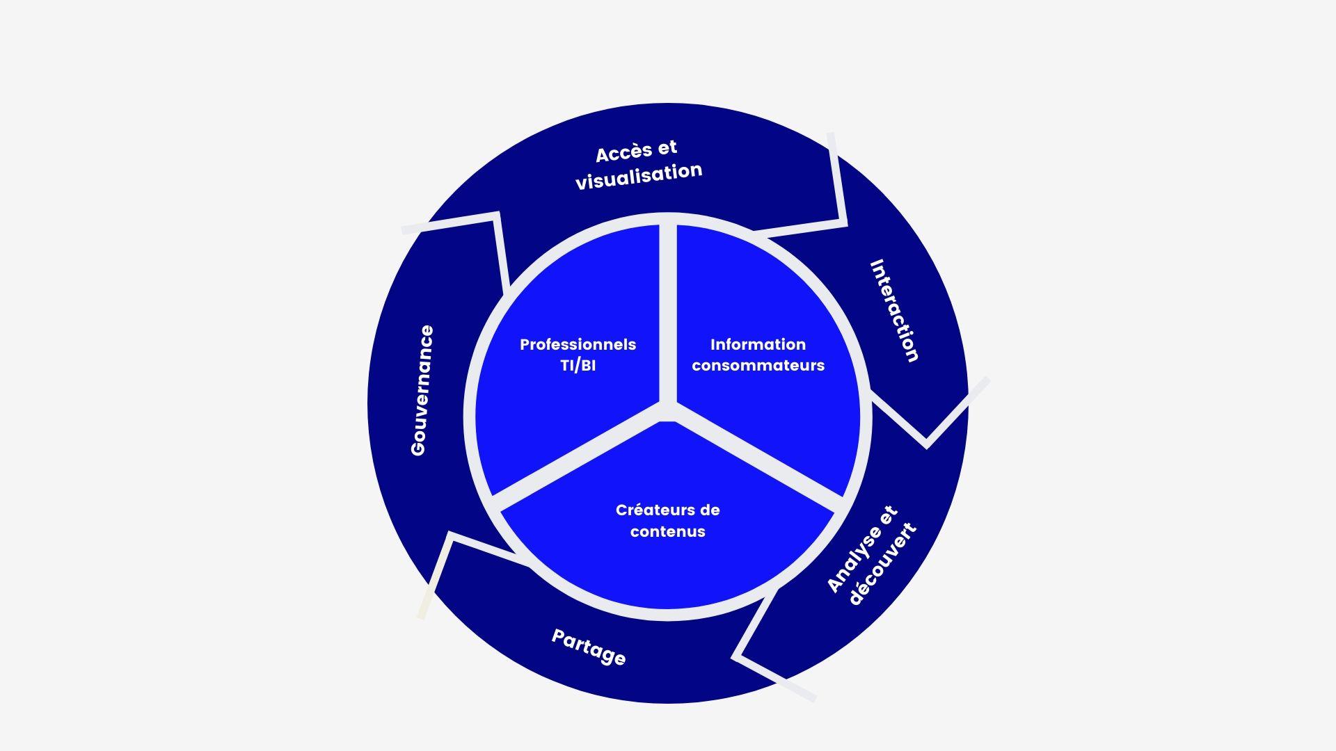Le processus d'intelligence d'affaires dans une optique de Big Data