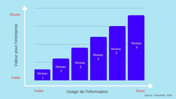 Graphique des niveaux de maturité des réseaux