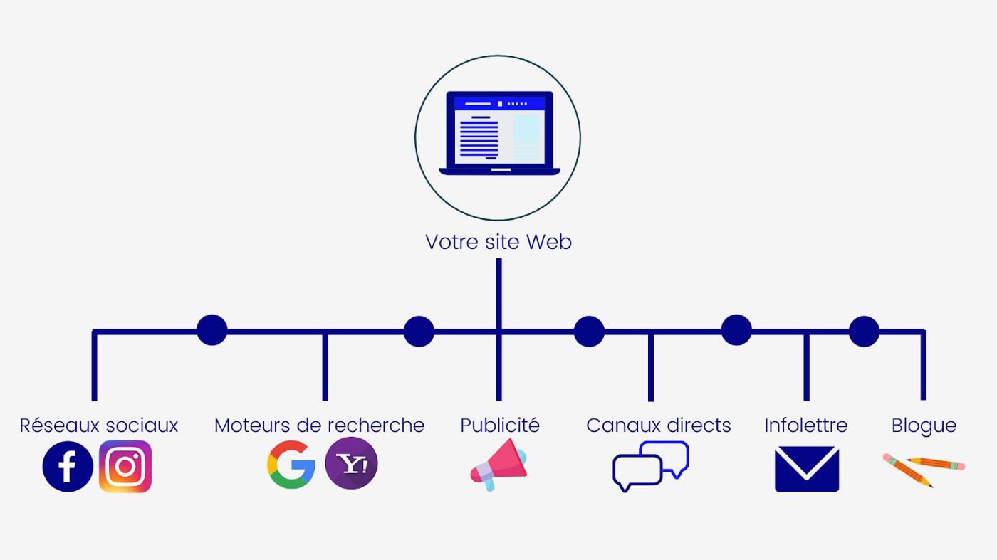 Illustration des différents canaux marketing