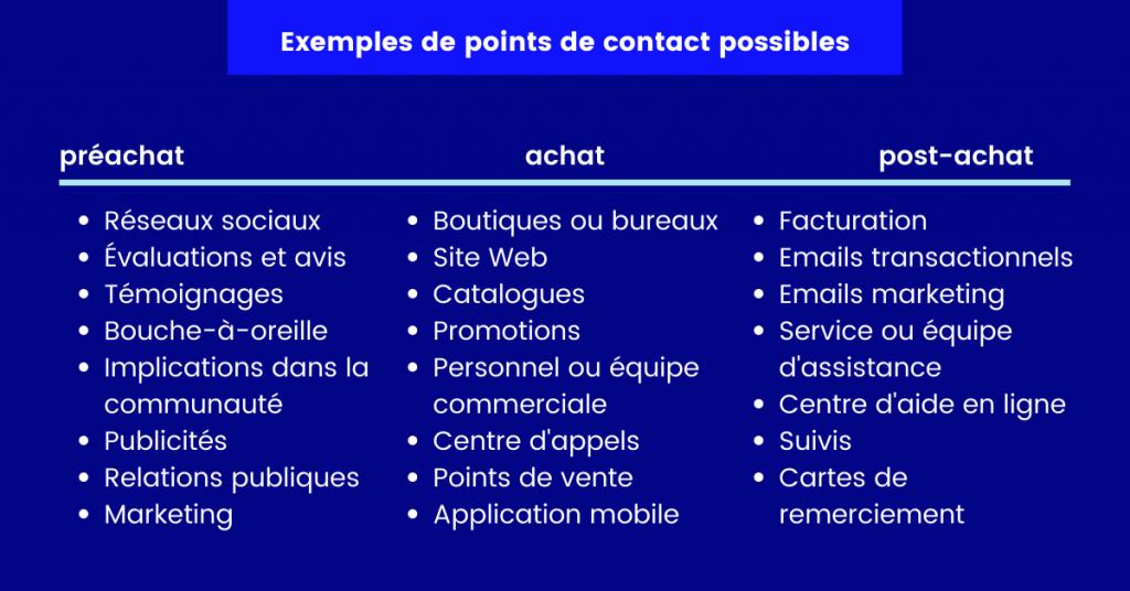 Tableau avec des exemples de points de contact
