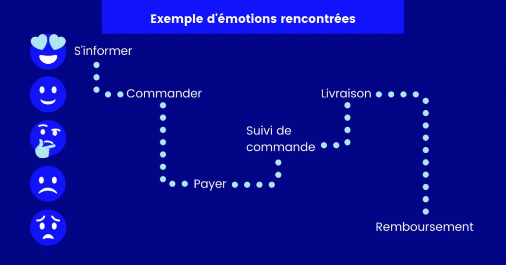 Exemple d'une courbe d'émotions lors d'un parcours client