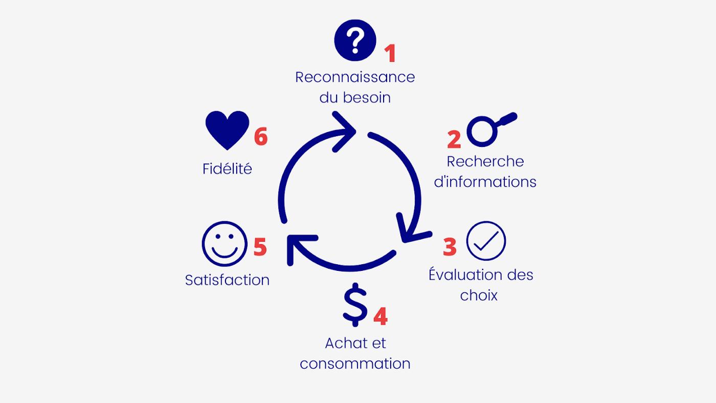 Schéma du processus de décision