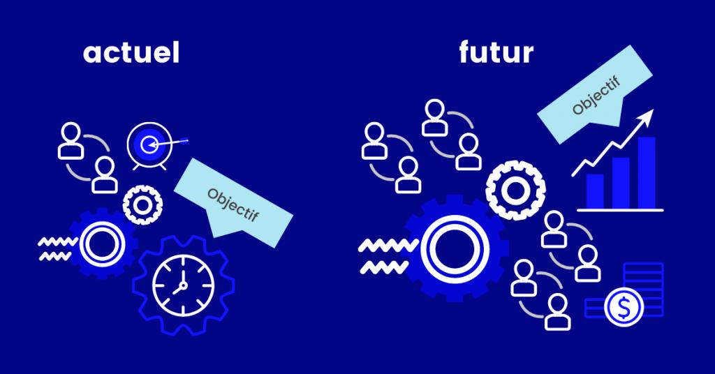 Schéma des besoins actuels et futurs d'une entreprise