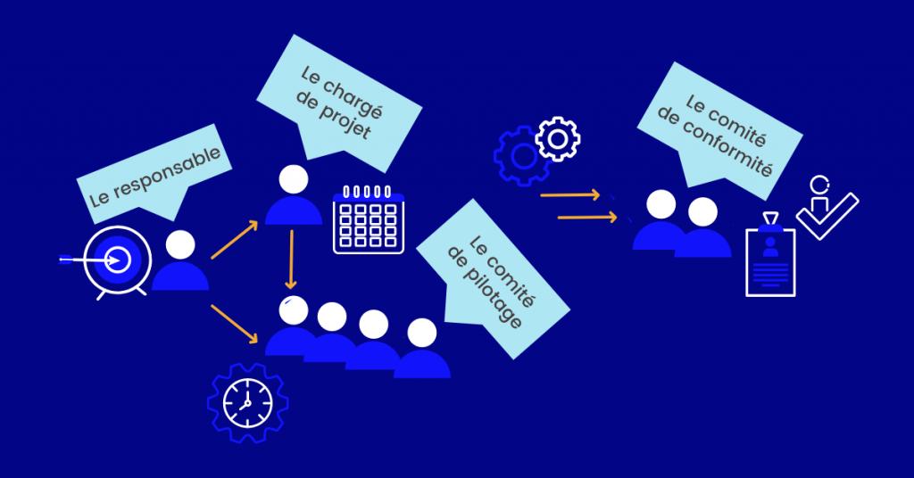 Schéma de la gestion du projet et des acteurs impliqués