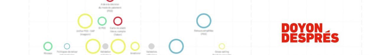 Bannière avec une ligne du temps des projets numériques et le logo de Doyon Després