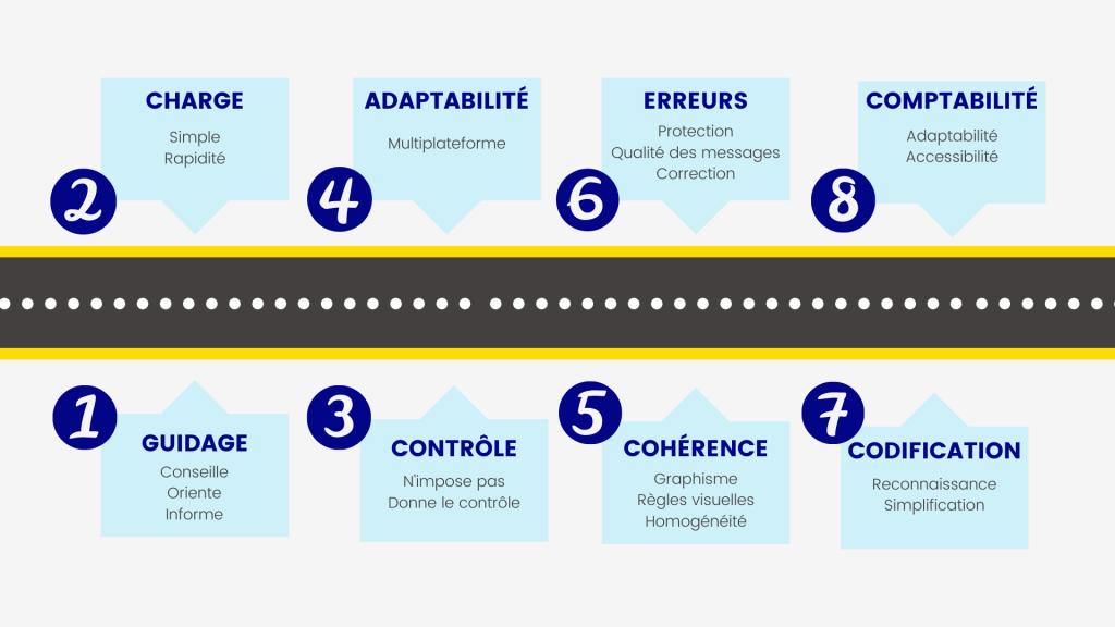 Schéma résumant les 8 critères ergonomiques de Bastien et Scapin