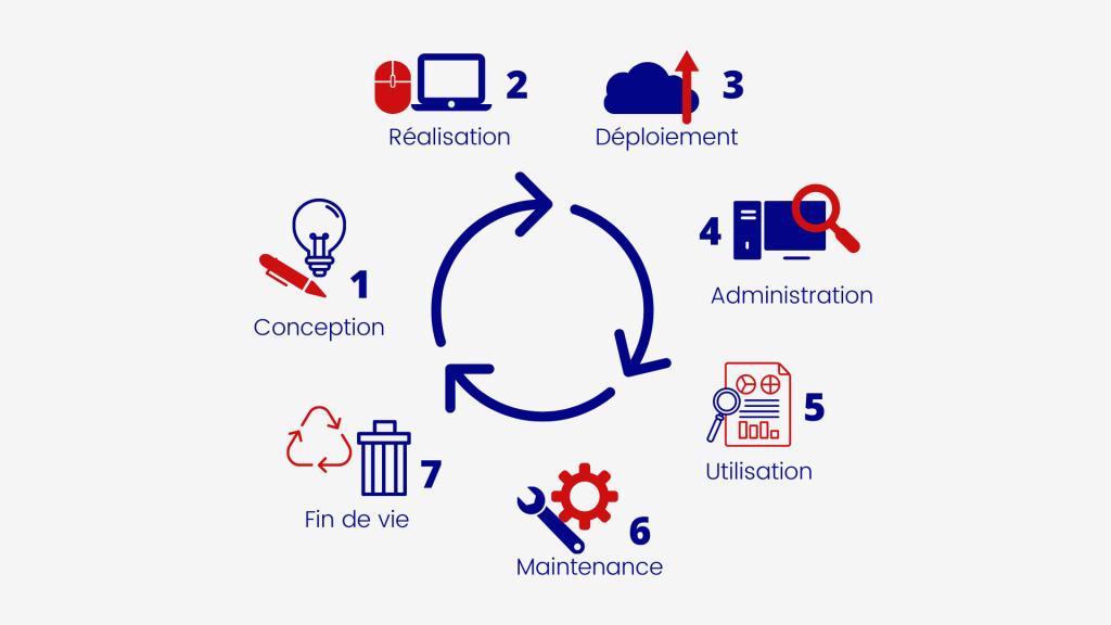 Schéma résumant les 7 étapes du cycle de vie d'une solution numérique