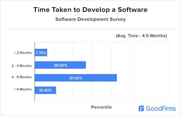 logiciel sur mesure temps de développement