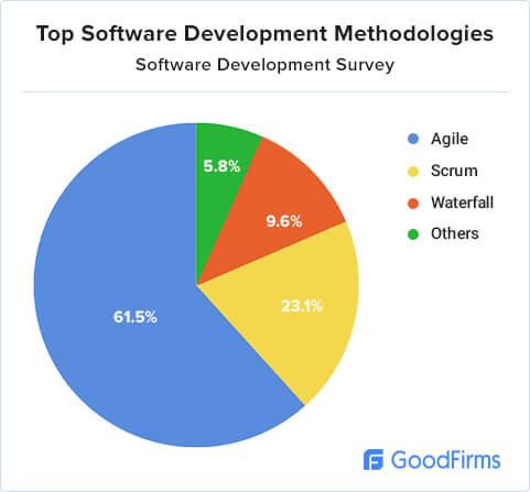 software-development-research-methodology